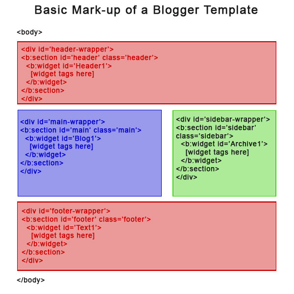 Basic Mark-up of a Blogger template