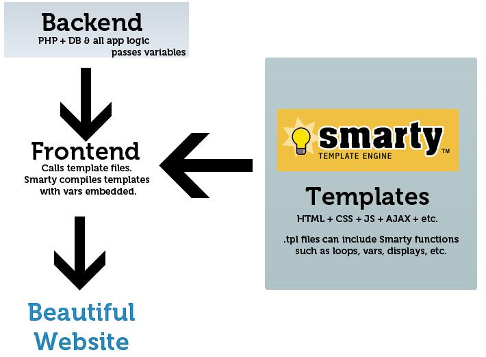 Smarty Framework